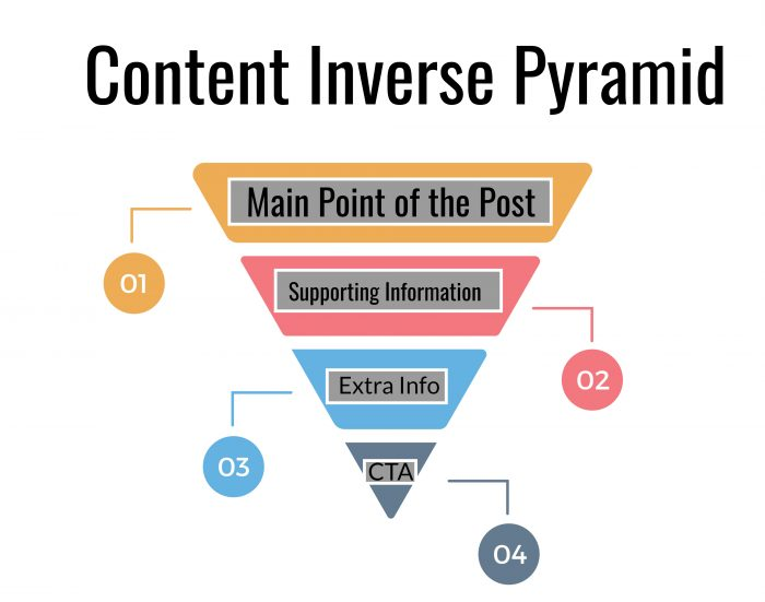 Inverse Pyramid Content