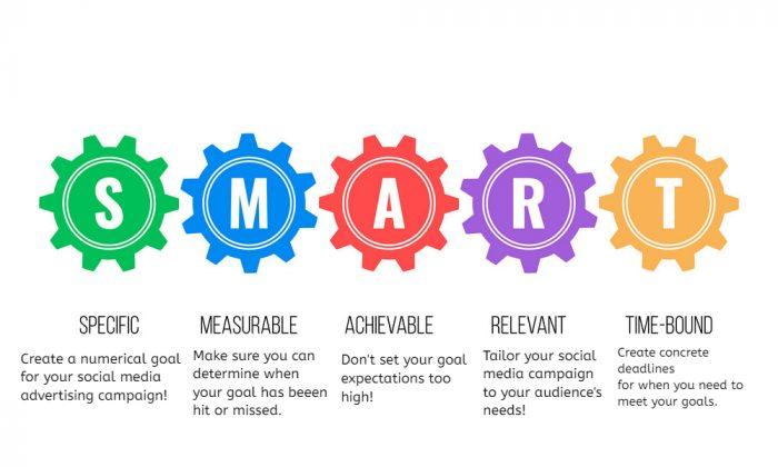 Get Smart Social Media Advertising