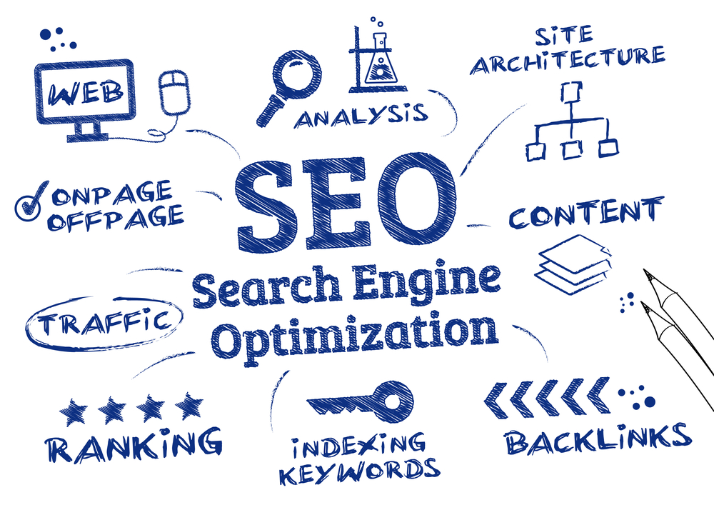 SEO Strategy Outline