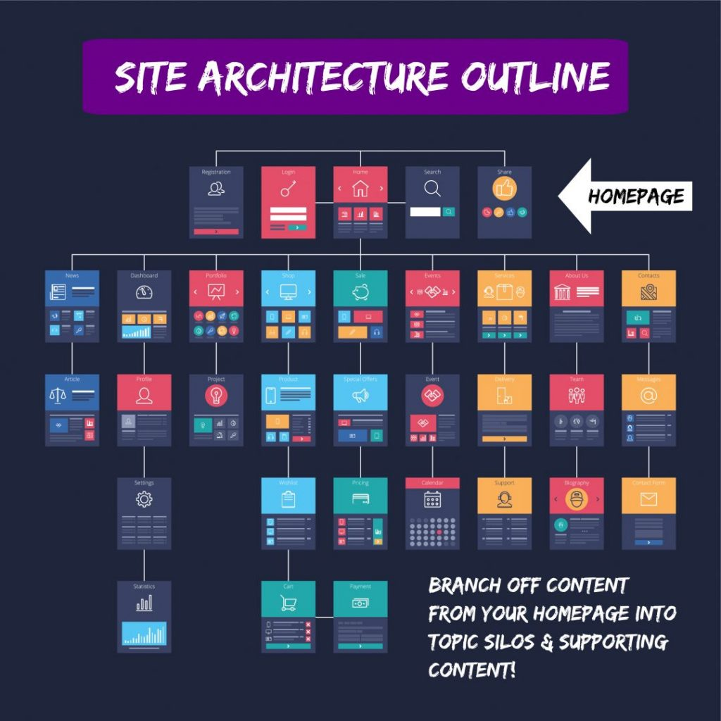 Site Architecture Outline