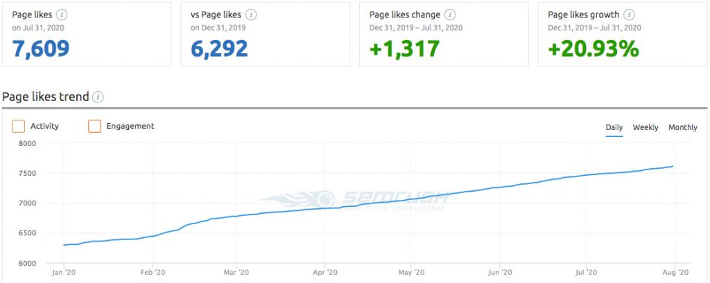 FastNewSmile® - Facebook Page Audience Growth