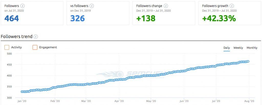 FastNewSmile® - Instagram Audience Growth