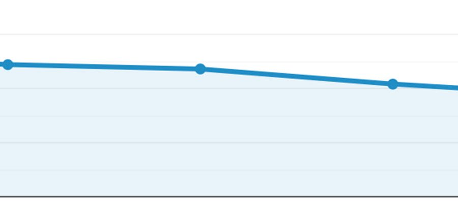 Google Analytics graph showing a decline in traffic