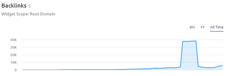 A website showing a giant jump in backlinks