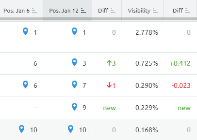 Keyword tracking tool showing changes in keywords
