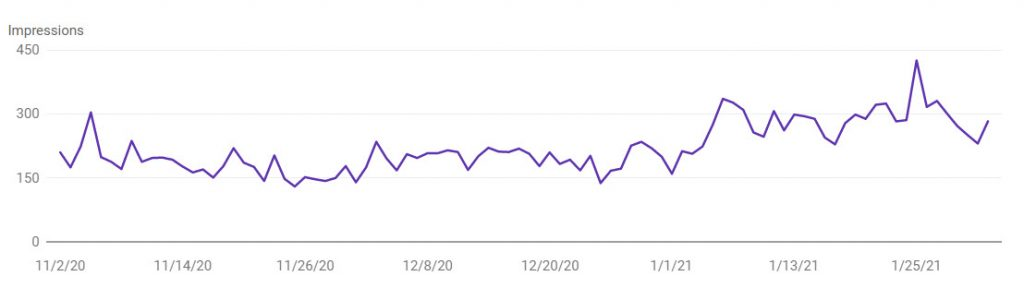 Google Search Console overview showing increase in impressions.