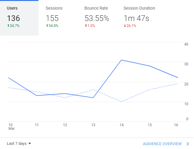 Google Analytics traffic showing positive increases
