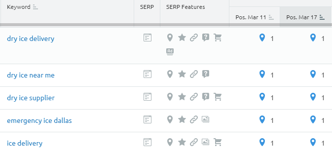 SEMrush keyword Tracking tool