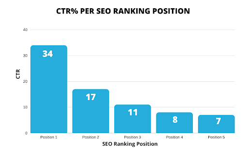 A graph showing the CTR% for SEO ranking positions